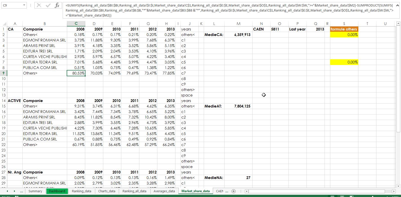 4.Market Share Data