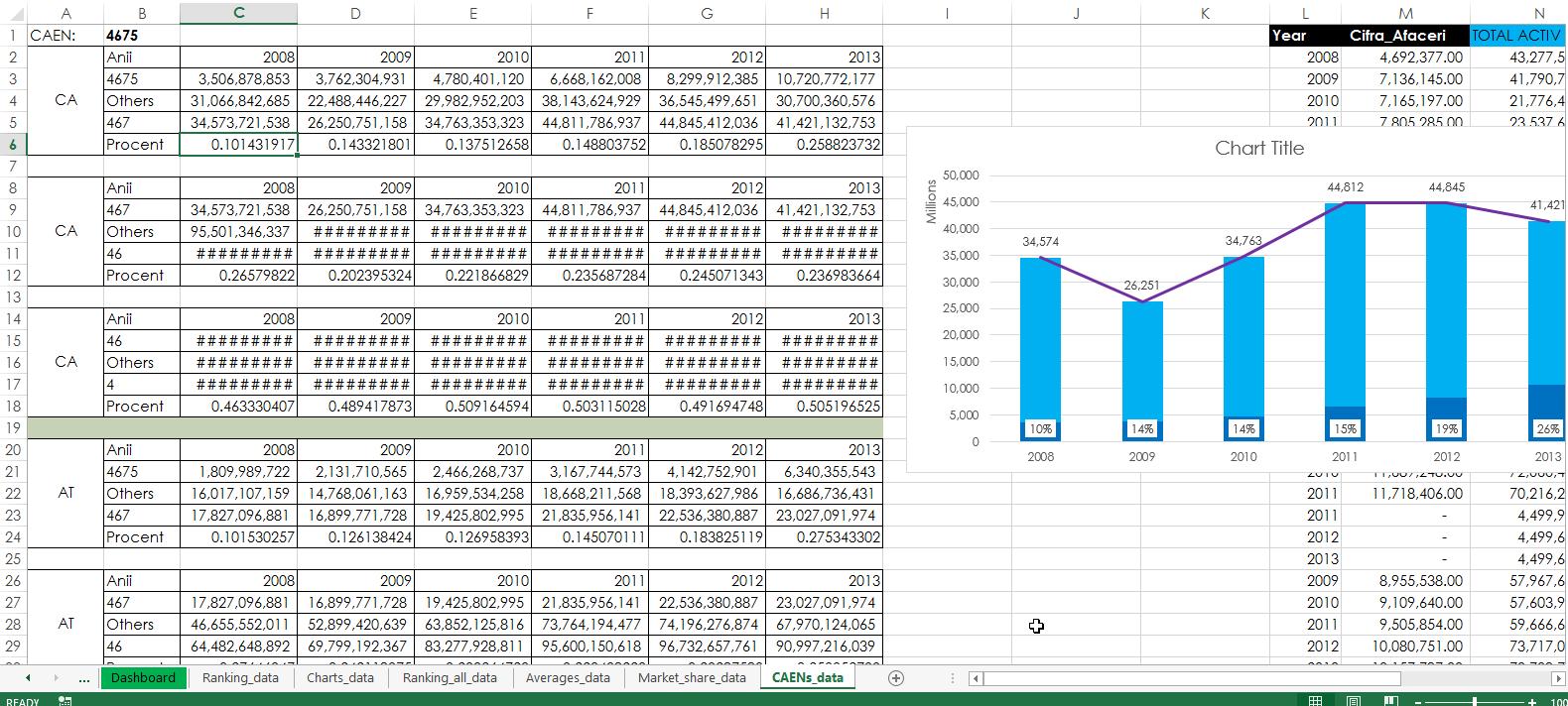5. CAENs Data